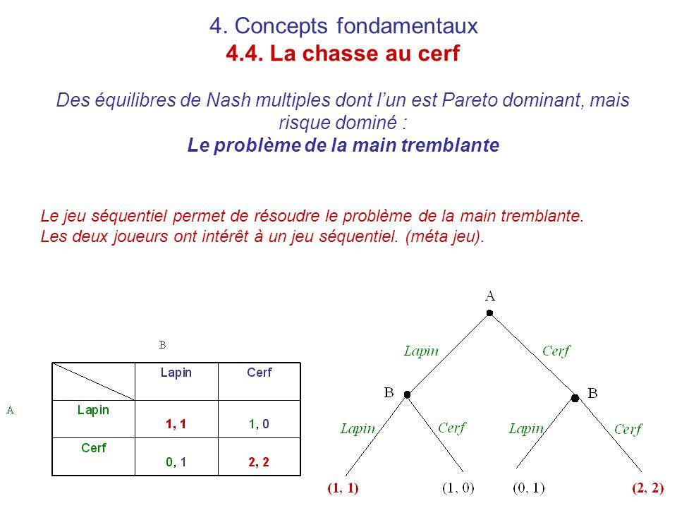4. Concepts fondamentaux 4. 4
