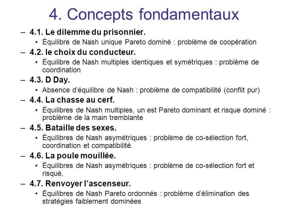 4. Concepts fondamentaux