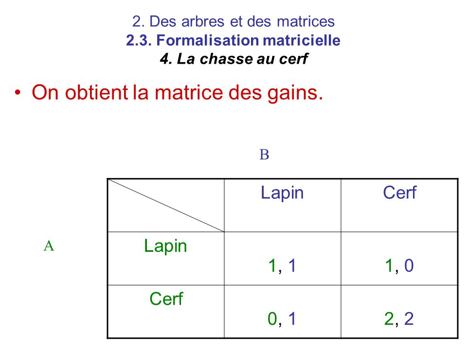 On obtient la matrice des gains.