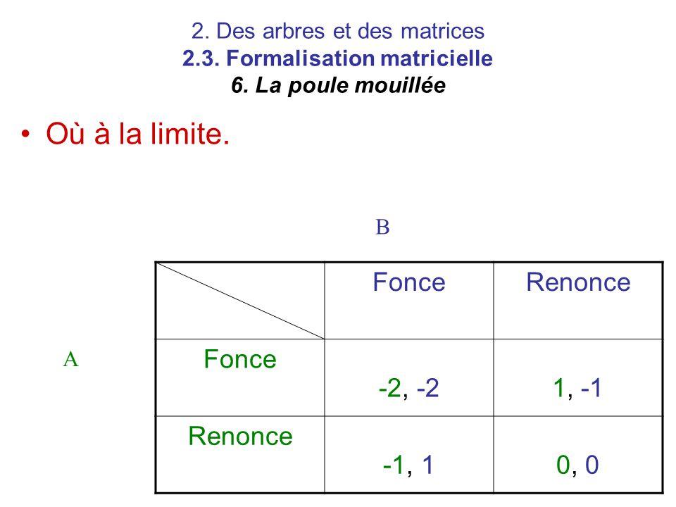 Où à la limite. Fonce Renonce -2, -2 1, -1 -1, 1 0, 0