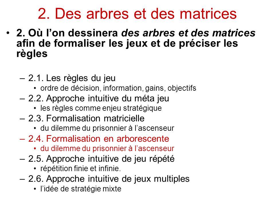 2. Des arbres et des matrices
