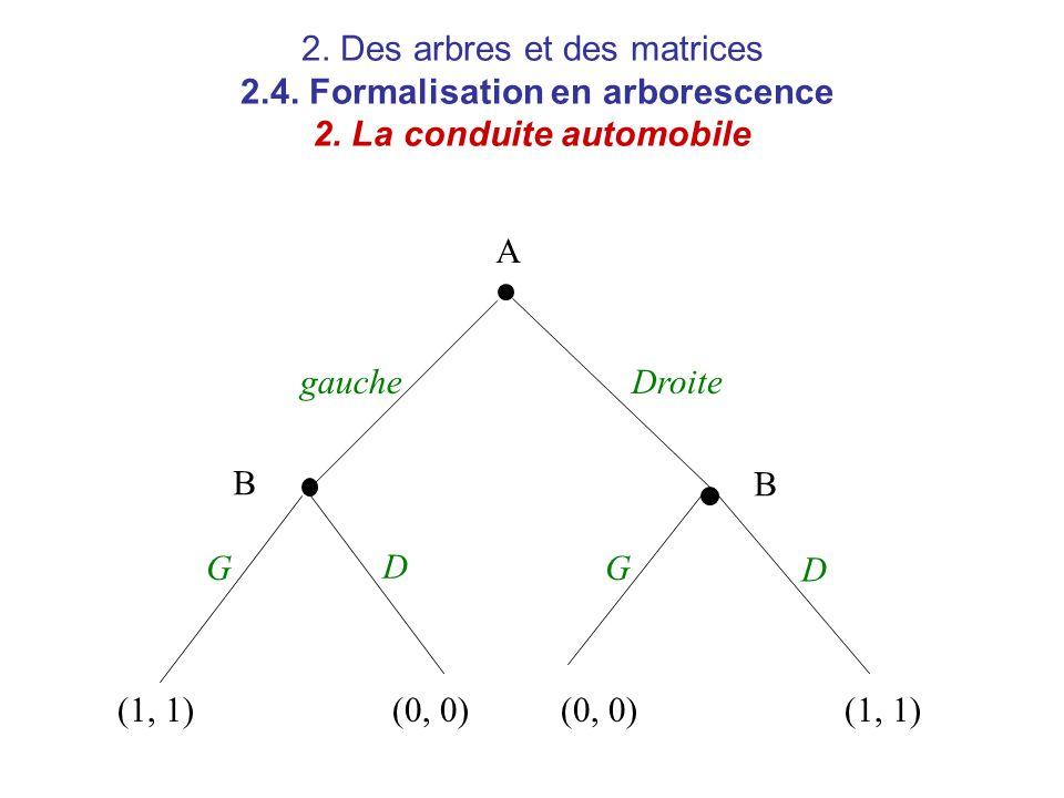 2. Des arbres et des matrices 2. 4. Formalisation en arborescence 2
