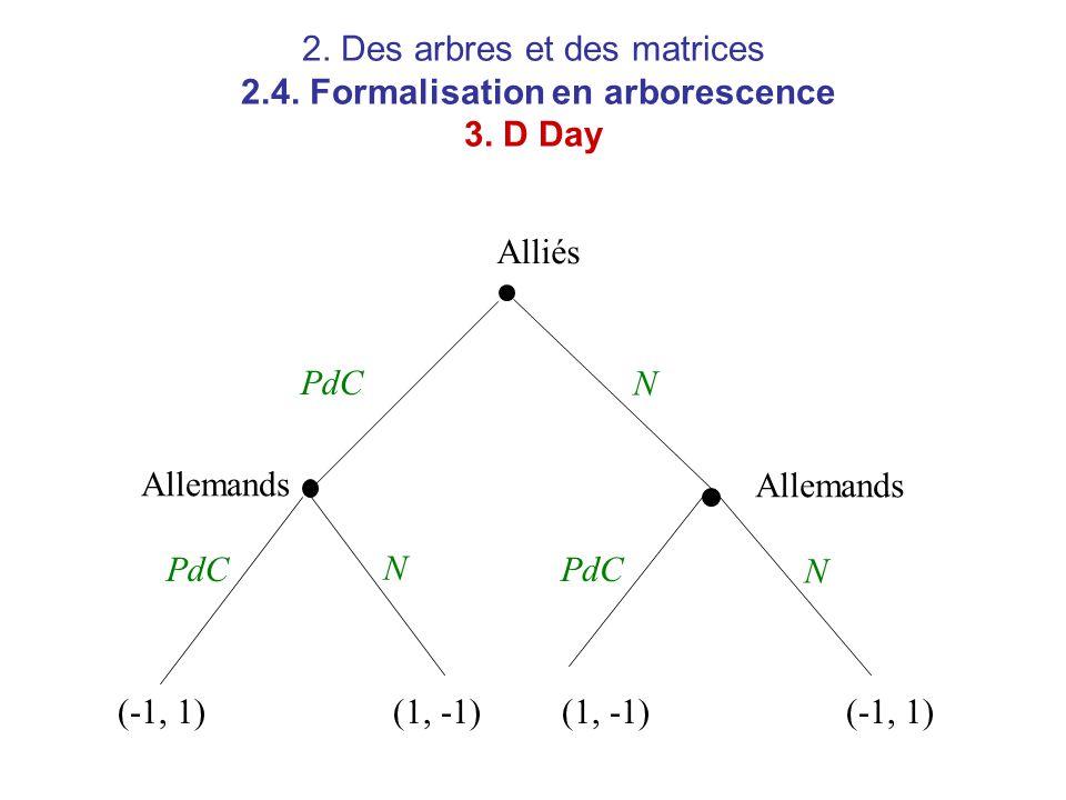 2. Des arbres et des matrices 2. 4. Formalisation en arborescence 3