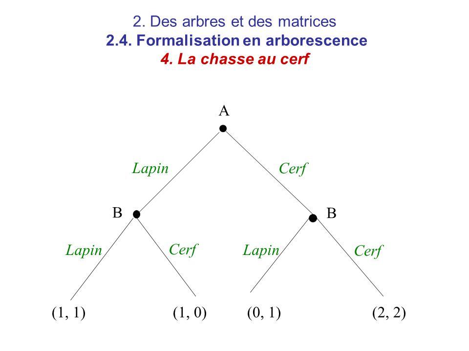 2. Des arbres et des matrices 2. 4. Formalisation en arborescence 4