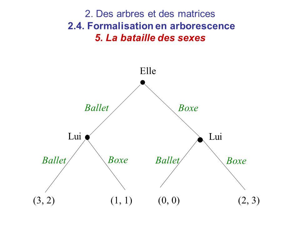 2. Des arbres et des matrices 2. 4. Formalisation en arborescence 5