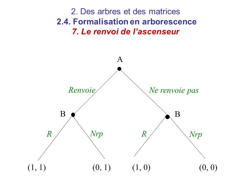 2. Des arbres et des matrices 2. 4. Formalisation en arborescence 7