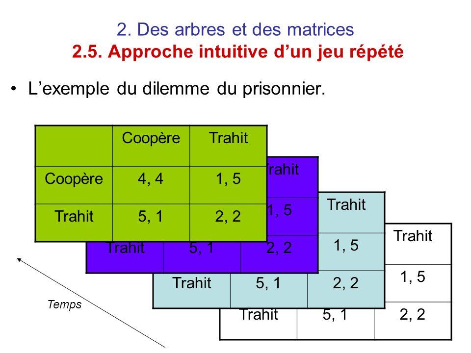 2. Des arbres et des matrices 2.5. Approche intuitive d'un jeu répété