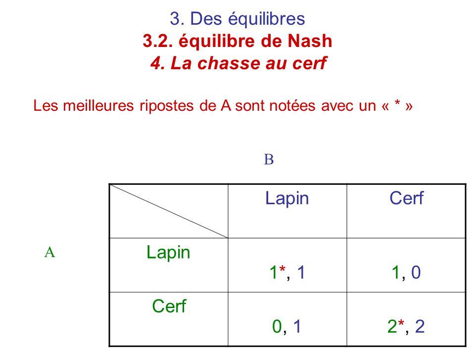 3. Des équilibres 3.2. équilibre de Nash 4. La chasse au cerf