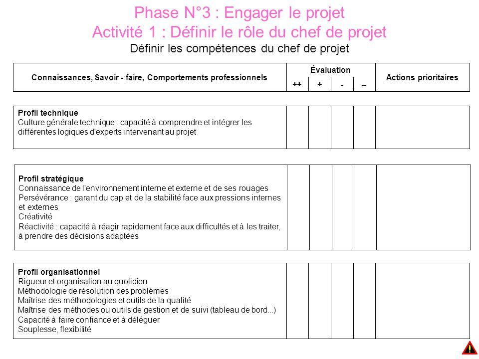 master 2 gestion de projet