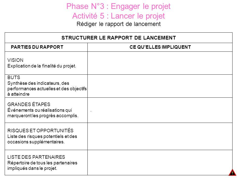 STRUCTURER LE RAPPORT DE LANCEMENT
