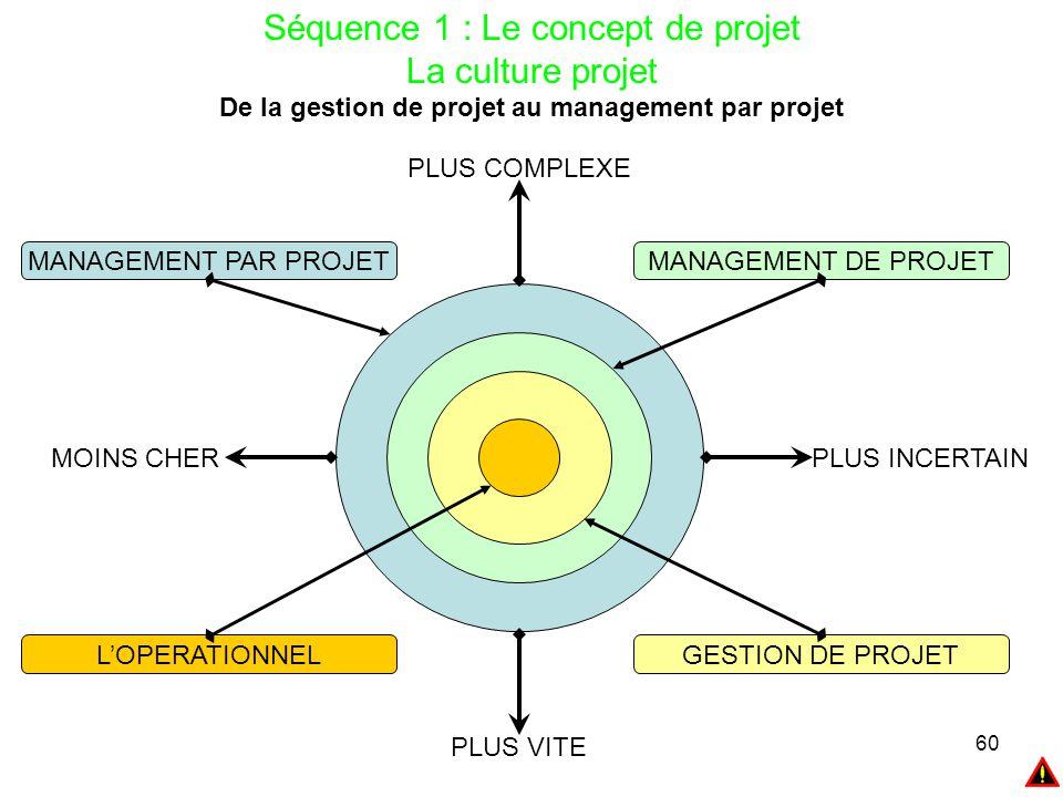 De la gestion de projet au management par projet