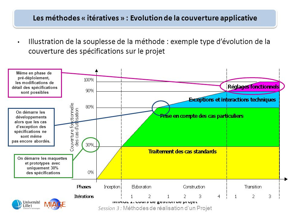 Les méthodes « itératives » : Evolution de la couverture applicative