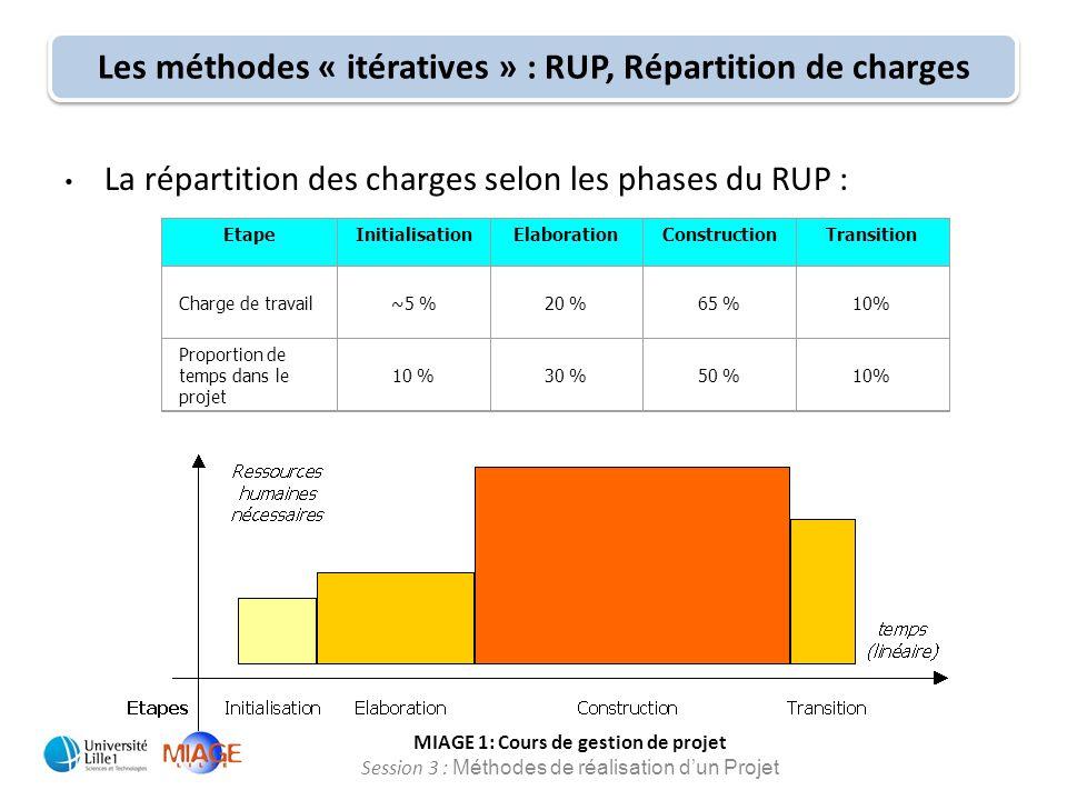 Les méthodes « itératives » : RUP, Répartition de charges