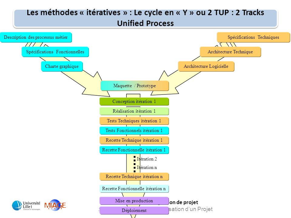Les méthodes « itératives » : Le cycle en « Y » ou 2 TUP : 2 Tracks Unified Process