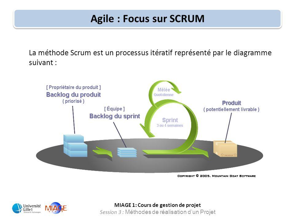 Agile : Focus sur SCRUM La méthode Scrum est un processus itératif représenté par le diagramme suivant :