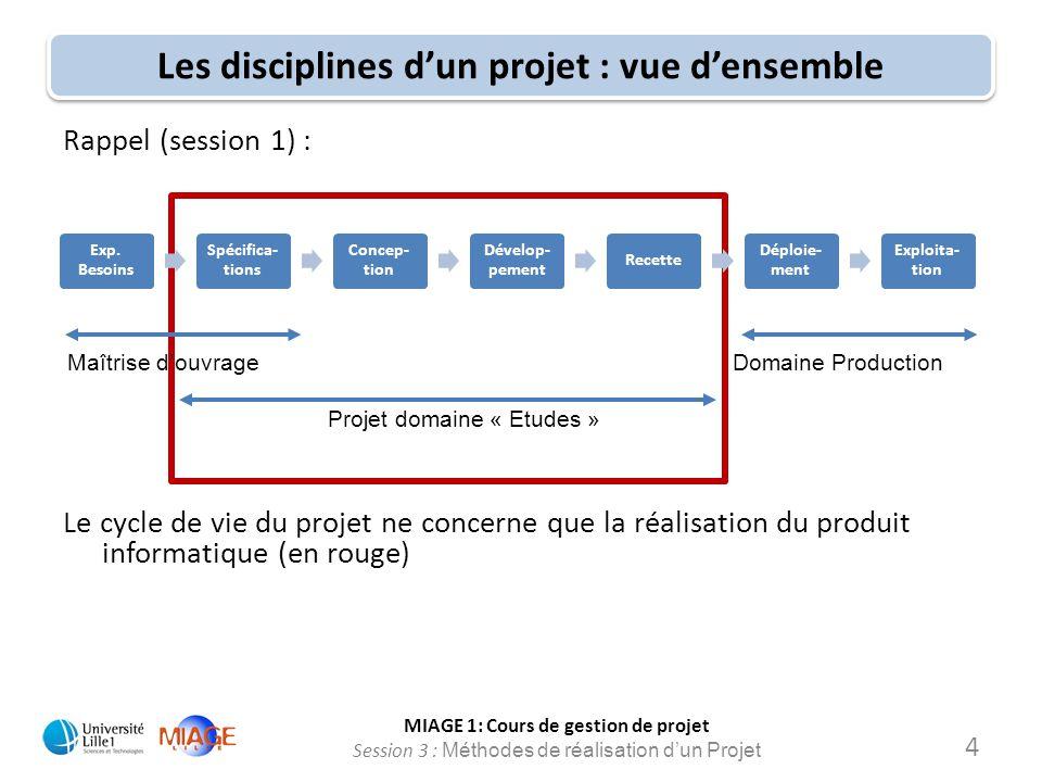 Les disciplines d'un projet : vue d'ensemble