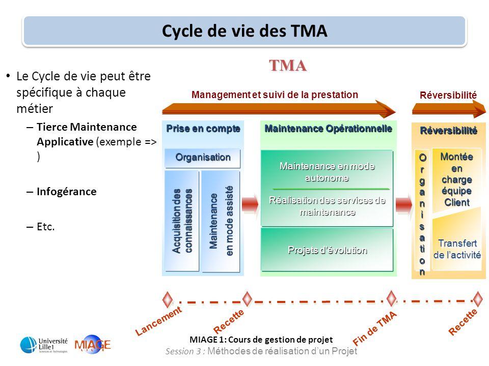 Management et suivi de la prestation Maintenance Opérationnelle