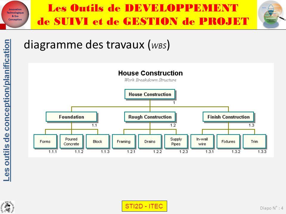 Les outils de conception/planification