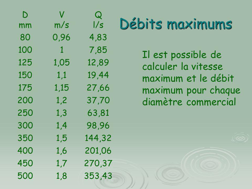 D mm. V. m/s. Q. l/s. 80. 0,96. 4,83. 100. 1. 7,85. 125. 1,05. 12,89. 150. 1,1. 19,44.