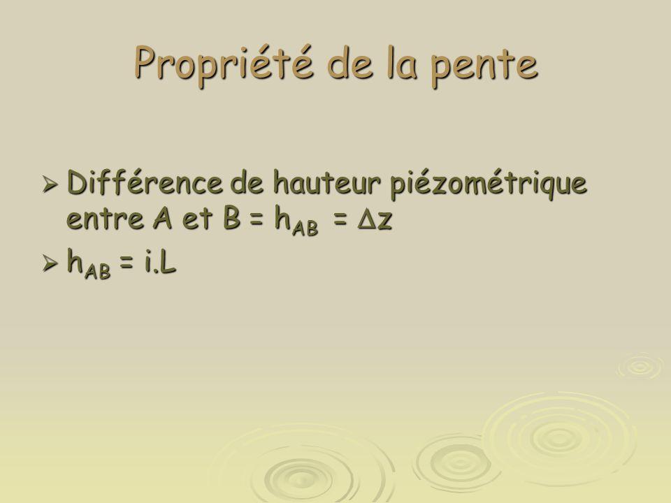 Propriété de la pente Différence de hauteur piézométrique entre A et B = hAB = Dz hAB = i.L