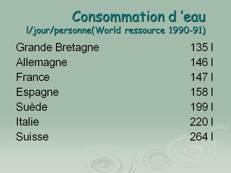 Consommation d 'eau l/jour/personne(World ressource 1990-91)