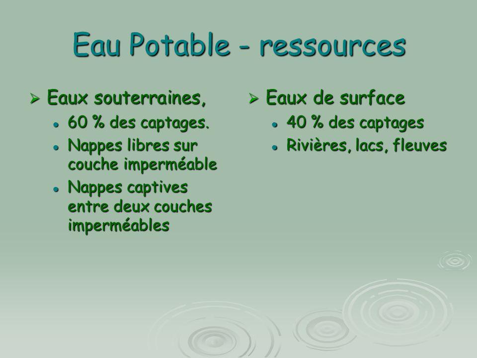 Eau Potable - ressources