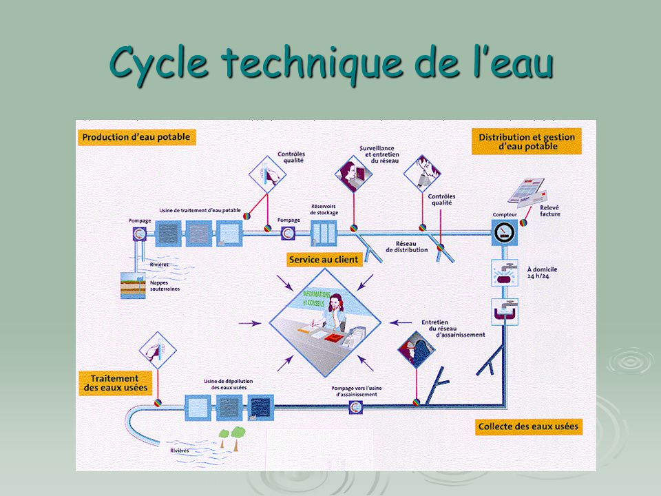 Cycle technique de l'eau