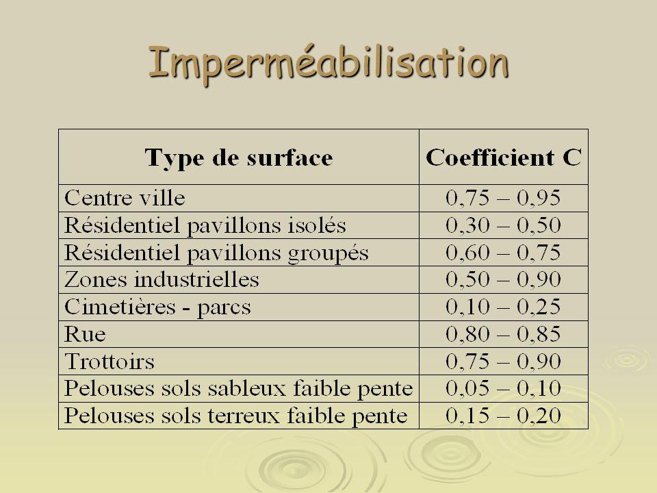 Imperméabilisation