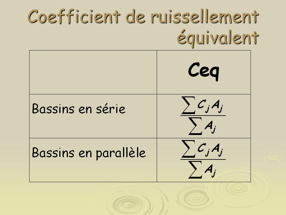 Coefficient de ruissellement équivalent