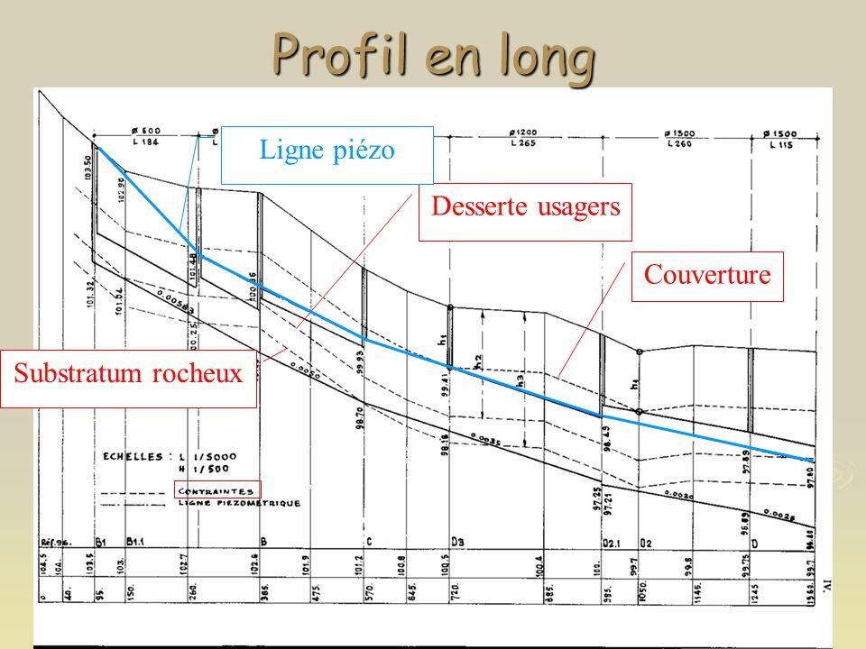 Profil en long Ligne piézo Desserte usagers Couverture
