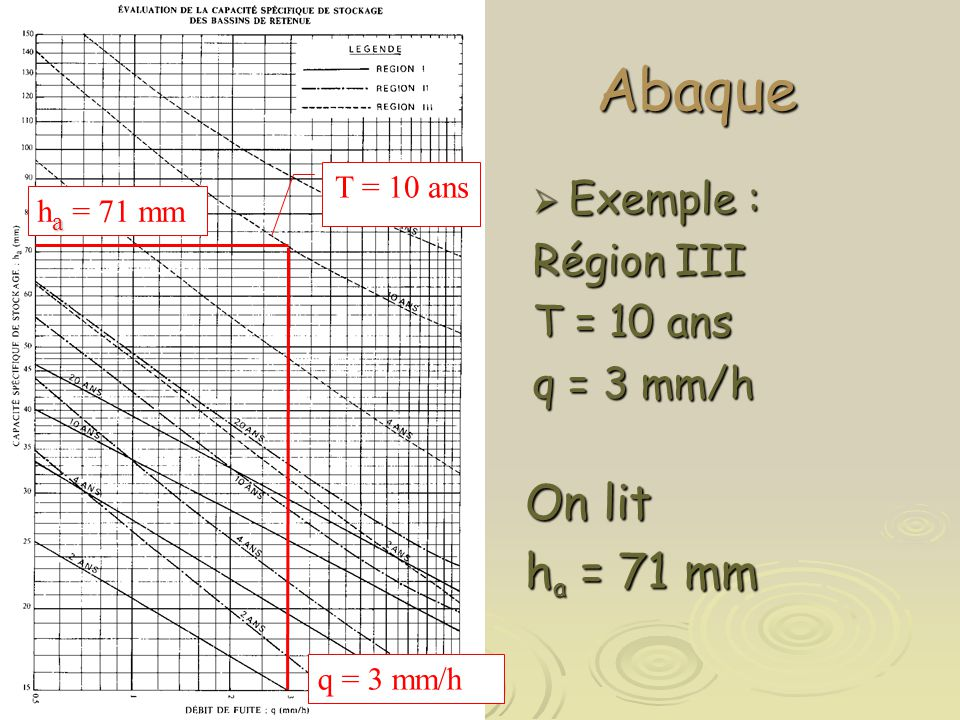 Abaque On lit ha = 71 mm Exemple : Région III T = 10 ans q = 3 mm/h