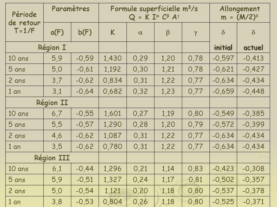 Formule superficielle m3/s