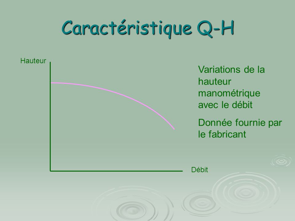 Caractéristique Q-H Hauteur. Variations de la hauteur manométrique avec le débit. Donnée fournie par le fabricant.