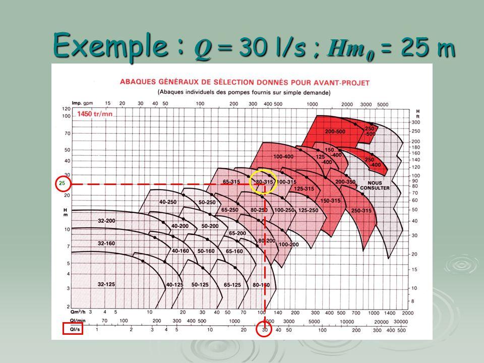 Exemple : Q = 30 l/s ; Hm0 = 25 m 25