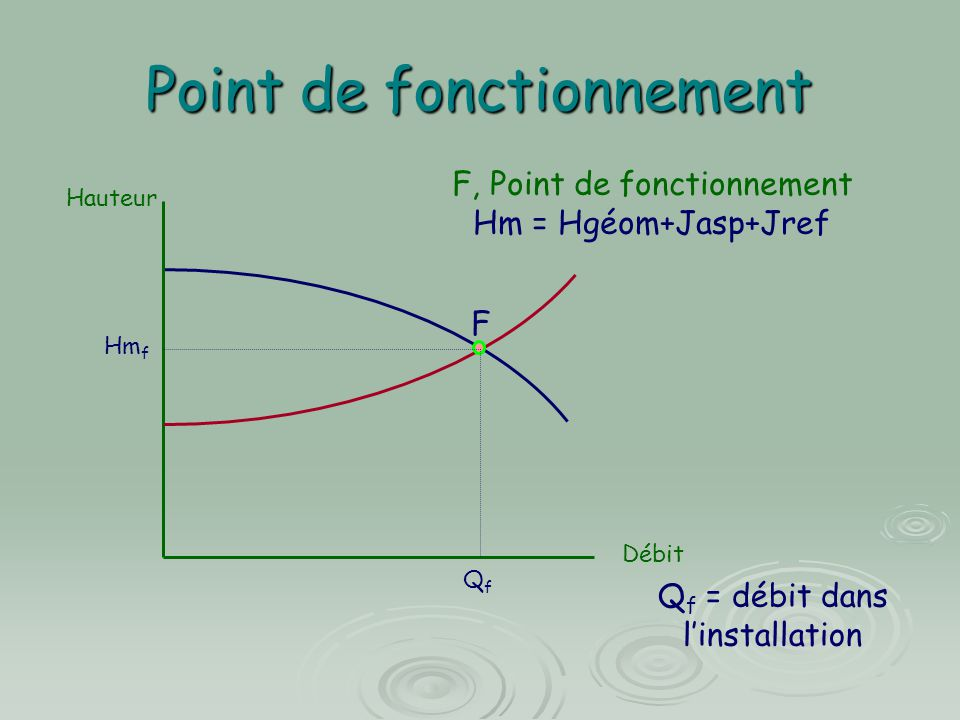 Point de fonctionnement