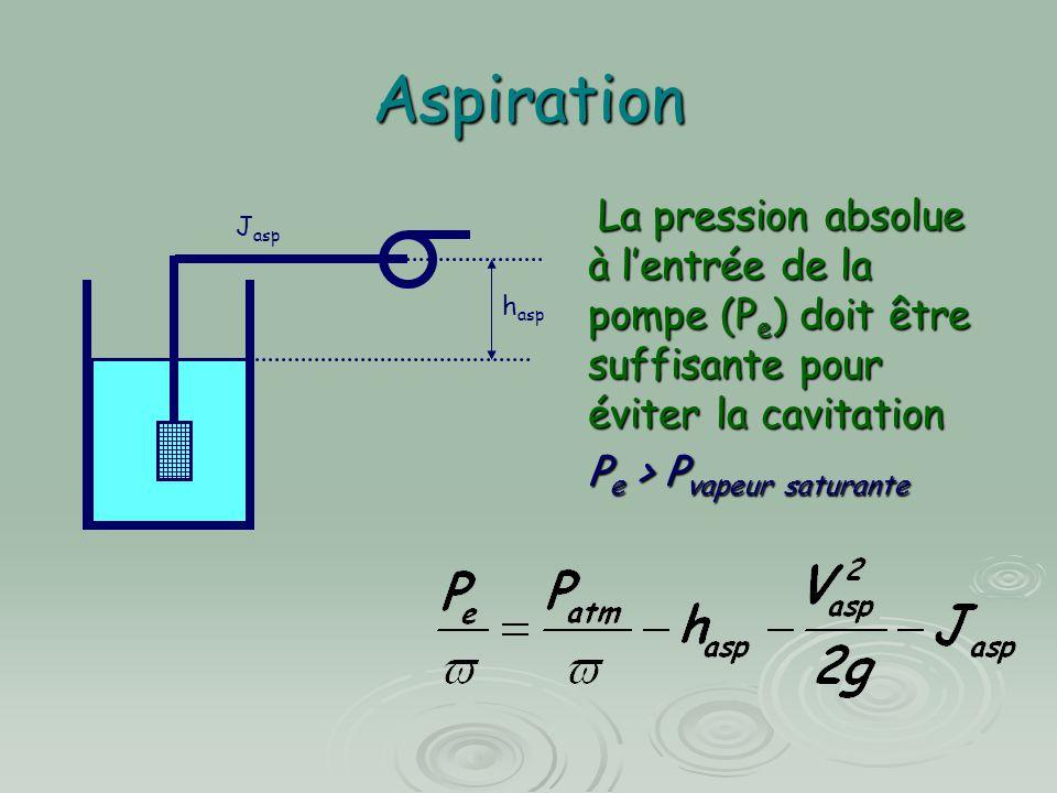 Aspiration La pression absolue à l'entrée de la pompe (Pe) doit être suffisante pour éviter la cavitation.