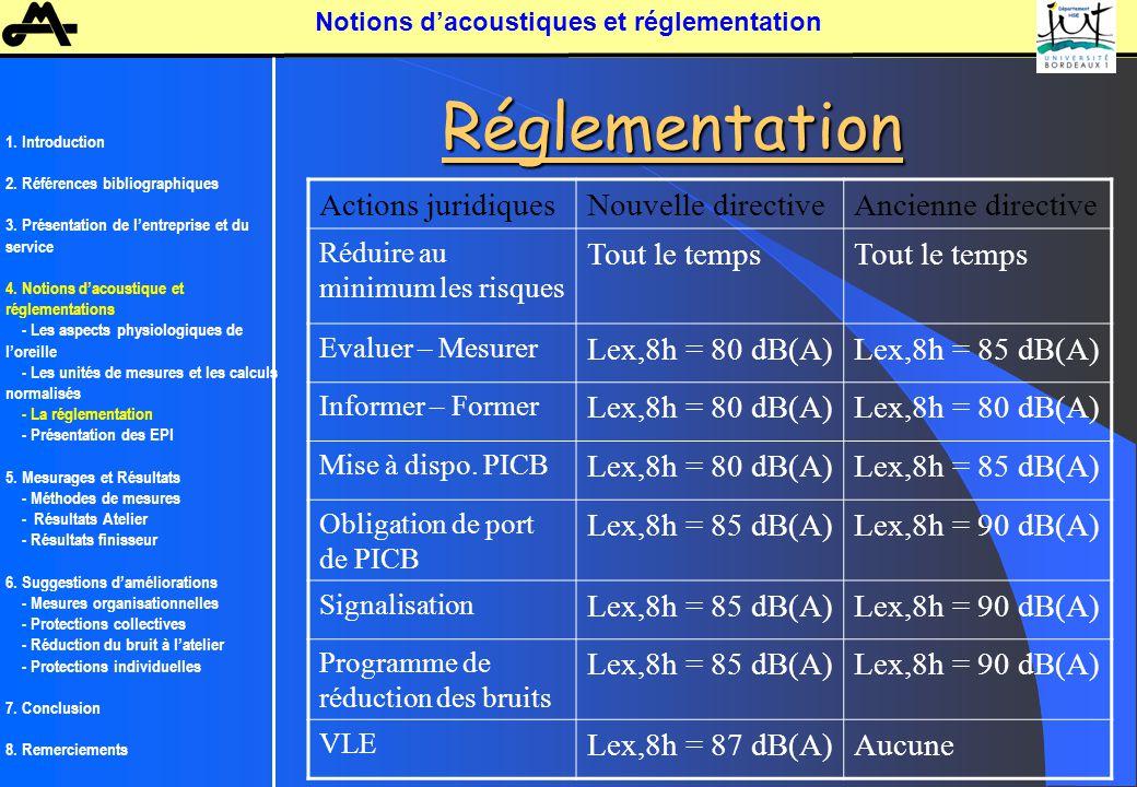 Notions d'acoustiques et réglementation