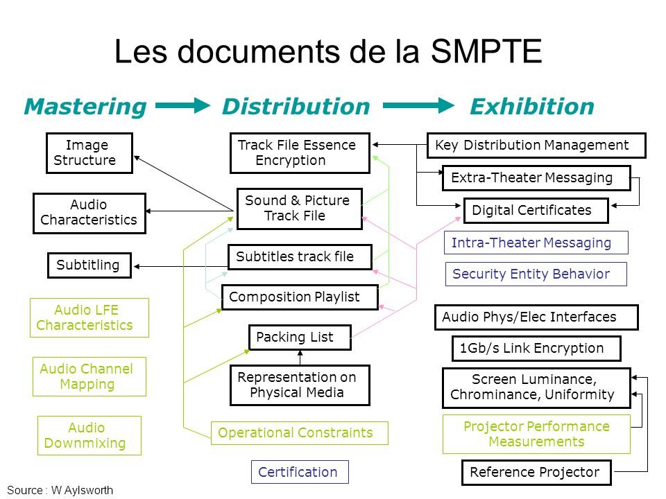 Les documents de la SMPTE