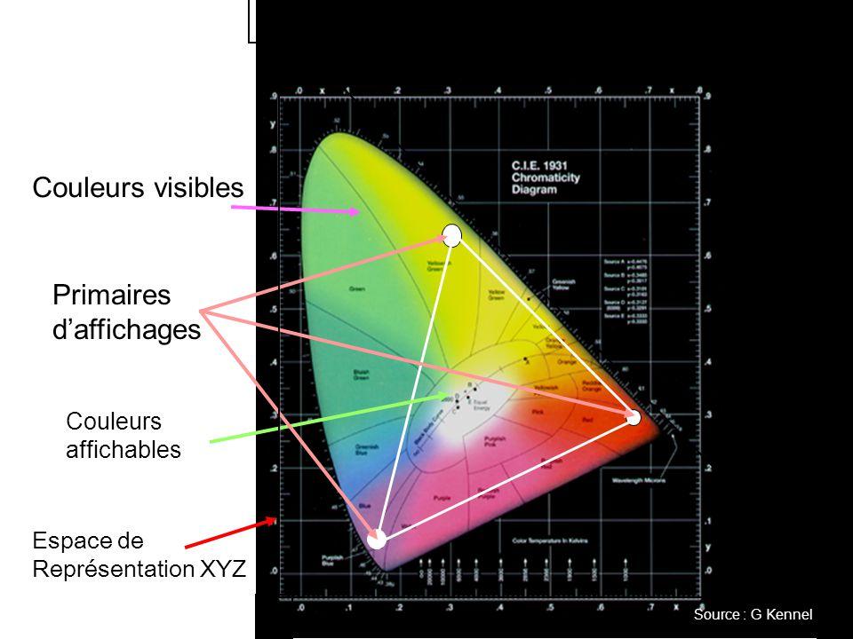Z X Y Couleurs visibles Primaires d'affichages Couleurs affichables