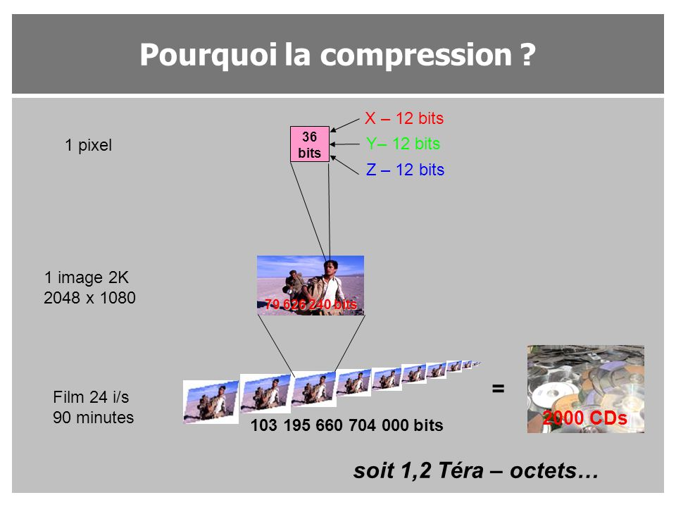 Pourquoi la compression