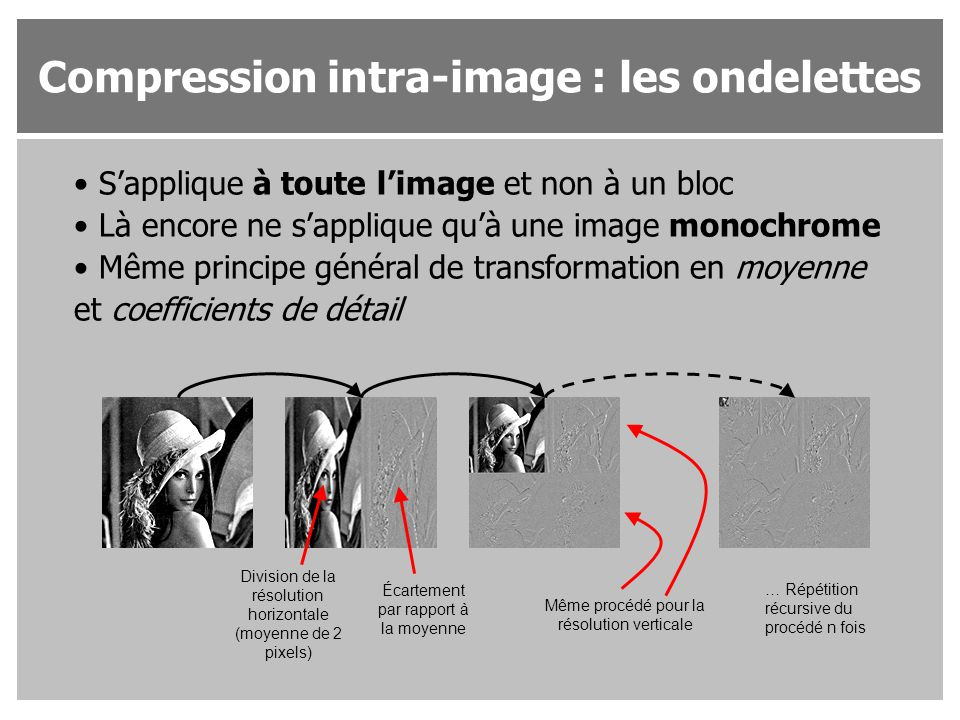Compression intra-image : les ondelettes