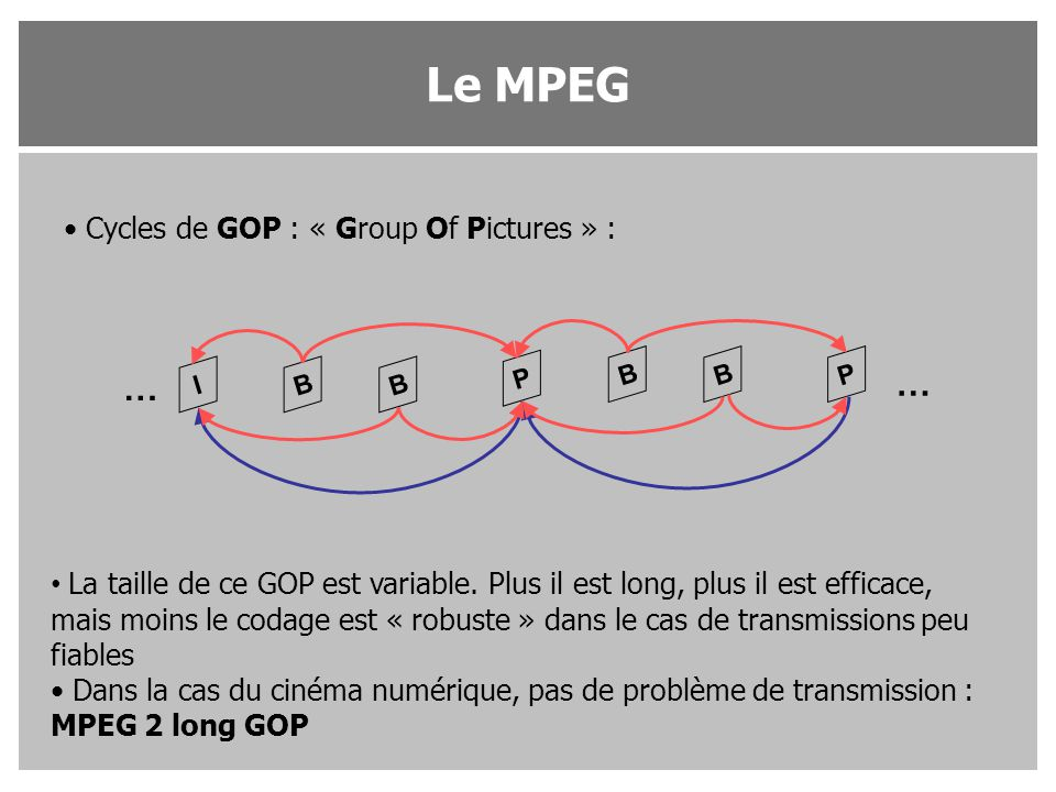 Le MPEG … … Cycles de GOP : « Group Of Pictures » :