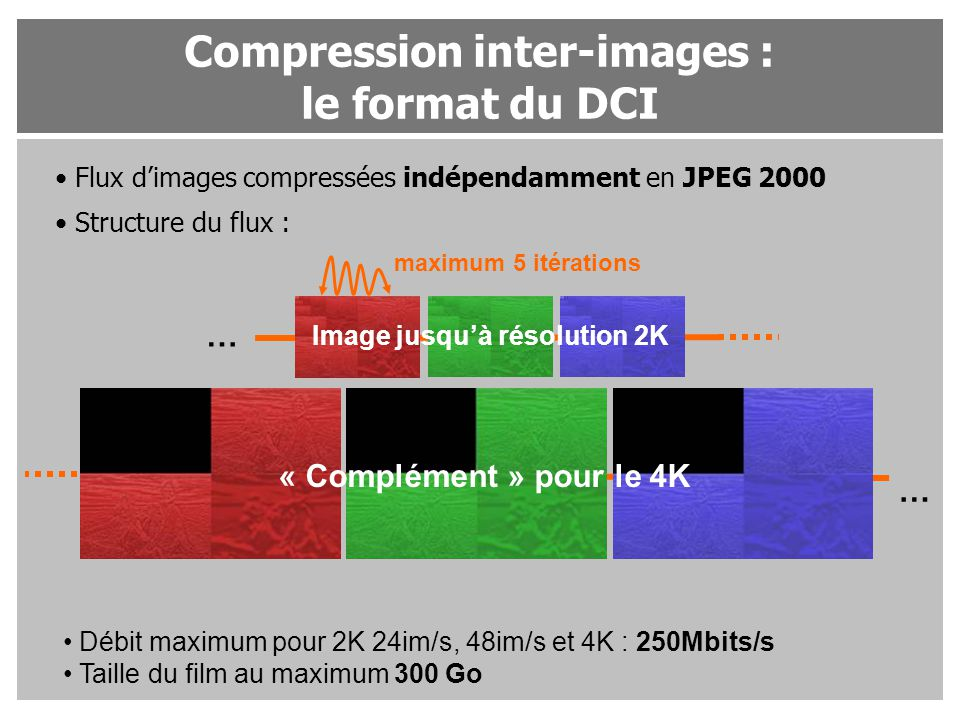 Compression inter-images : le format du DCI