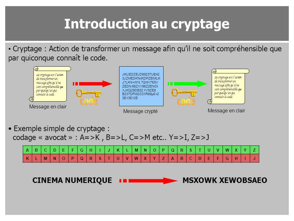 Introduction au cryptage