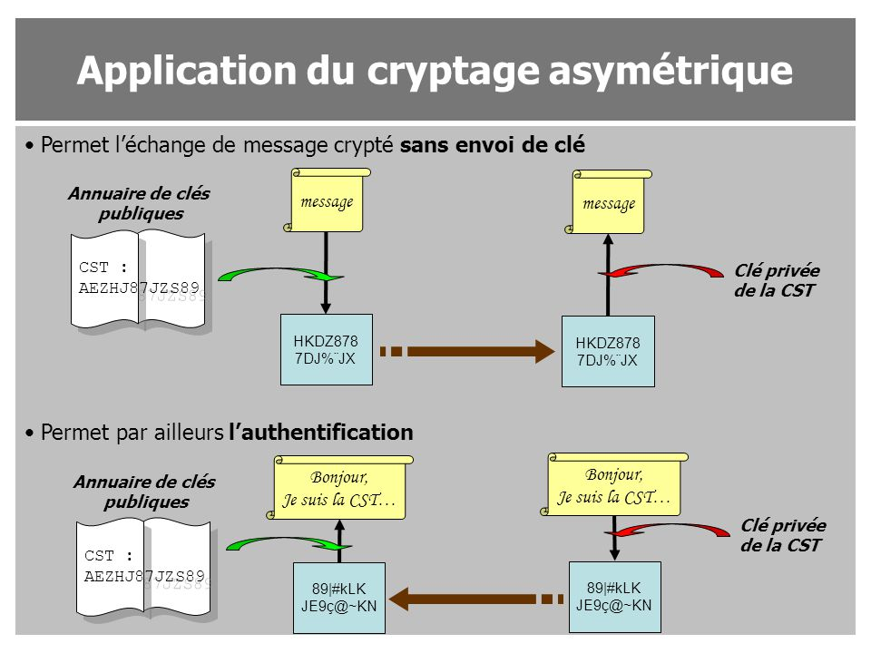 Application du cryptage asymétrique