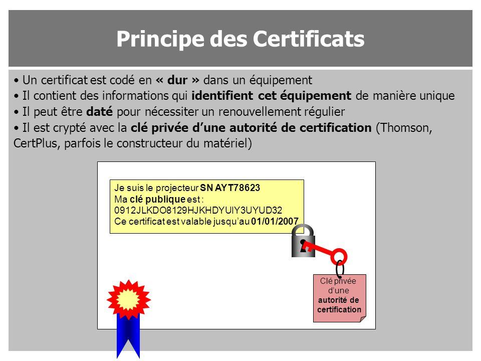 Principe des Certificats
