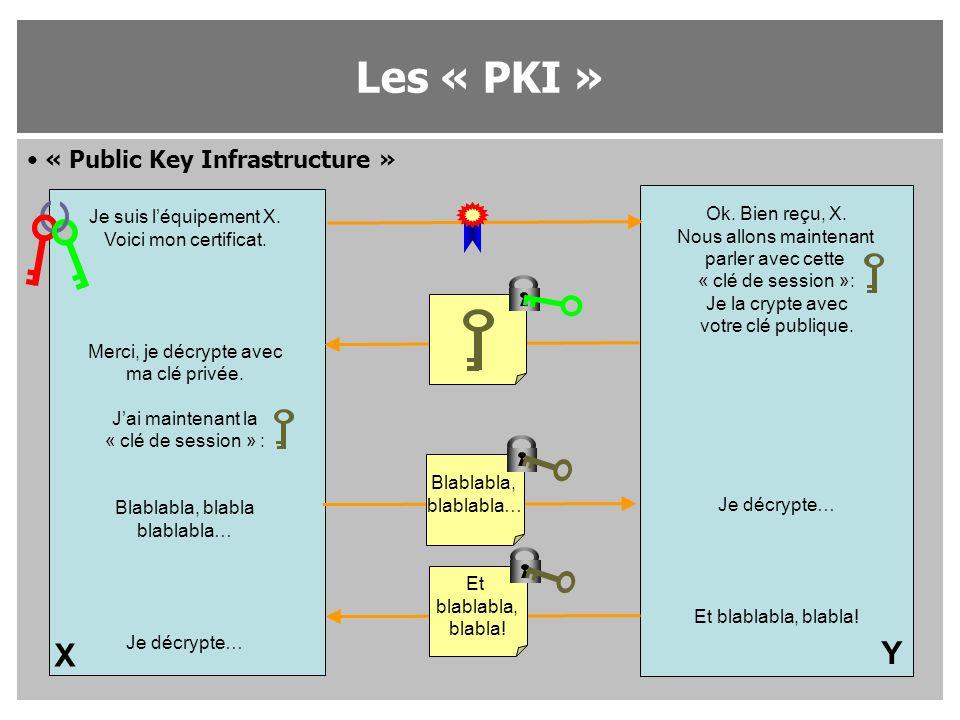 Les « PKI » X Y « Public Key Infrastructure » Je suis l'équipement X.