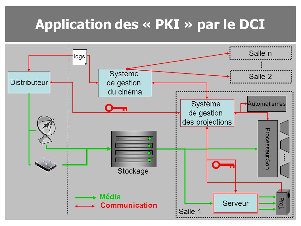 Application des « PKI » par le DCI