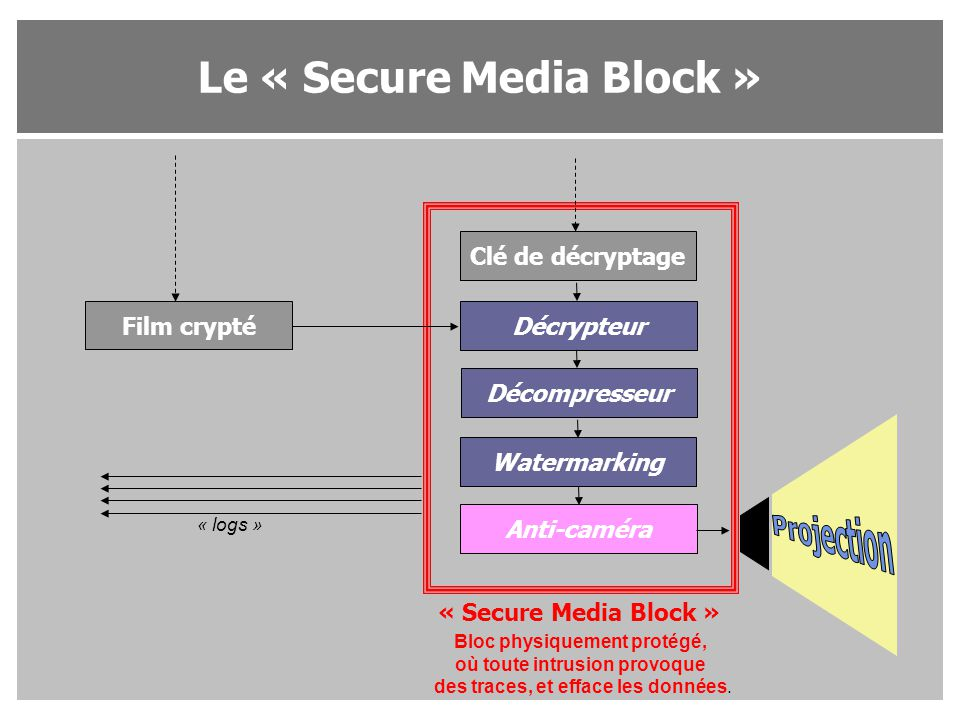 Projection Le « Secure Media Block » Clé de décryptage Film crypté