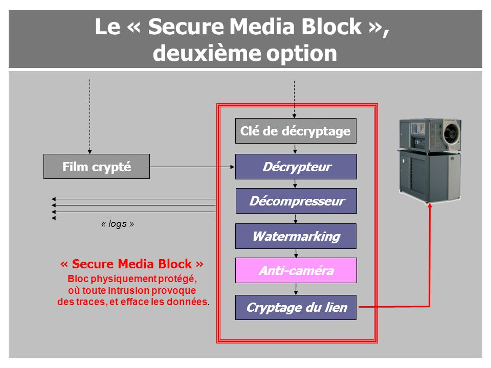 Le « Secure Media Block », deuxième option